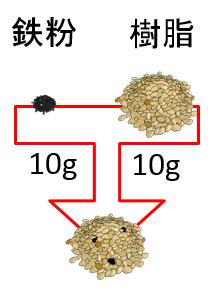 鉄粉・樹脂10g.png