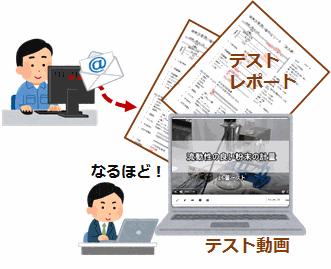 動画・レポート.png