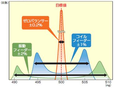 機種別計量比較グラフ.png