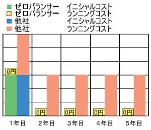 ランニングコスト0円.png