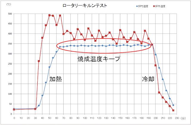 焼成温度変移グラフondo1.png
